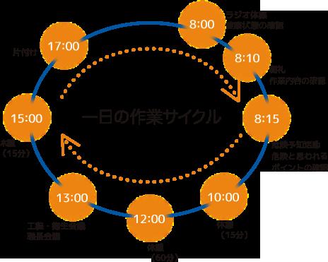 一日の作業サイクル